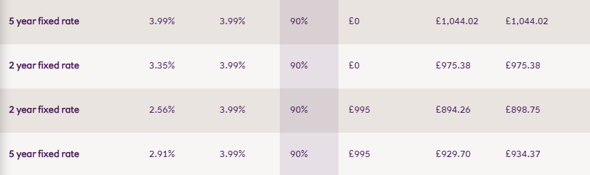 Image of worse rates available direct